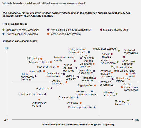 Trends affecting consumer companies