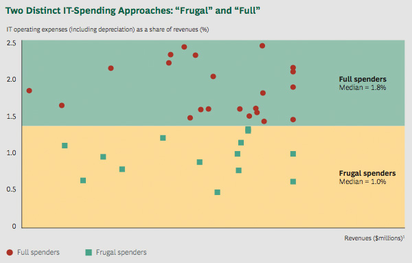 Two IT spending approaches: frugal and full