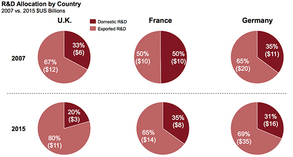 R&D allocation by Country