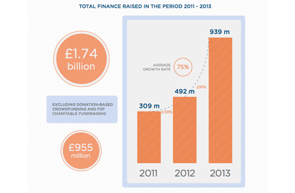 UK Alternative Finance sector