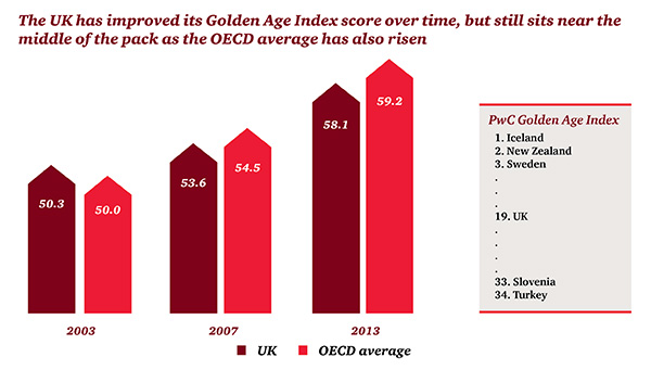 UK Golden Age Index