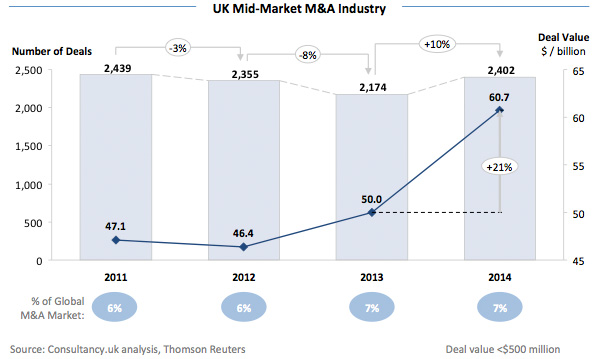 UK Mid-Market M&A Industry
