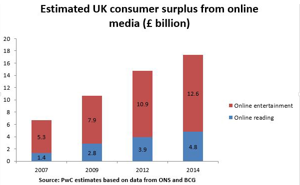 UK consumer surplus from online media