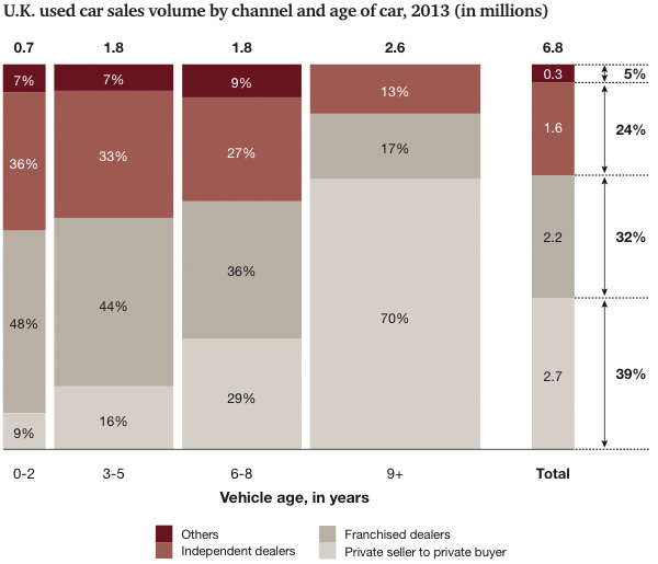 UK used car sales volume by channel and age of car