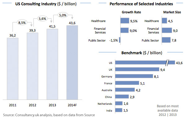 US Consulting Industry