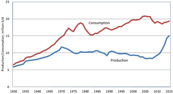 https://www.consultancy.uk/media/US-Crude-Oil-Production---Consumption-by-Year-20955.jpg