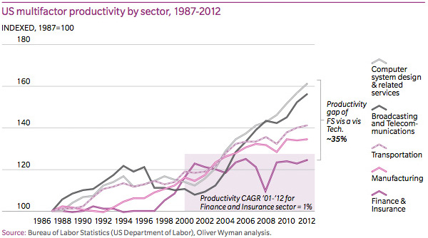 US multifactor productivity by sector