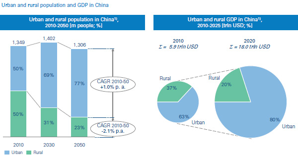 Urban and rural population and GDP in China