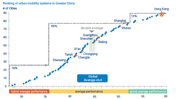 Urban mobility systems in Greater China
