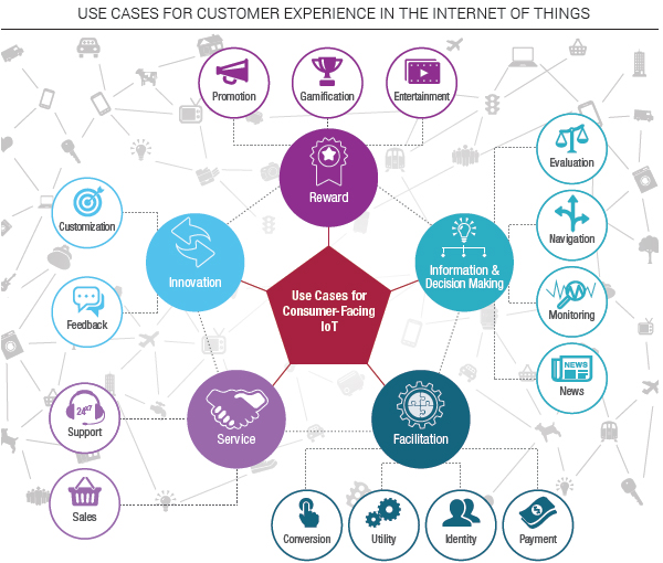 Use cases for consumer-facing IoT