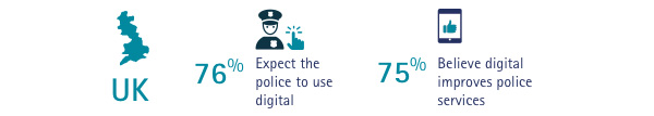 Use digital tools UK police