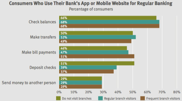 Use of app or mobile website for regular banking