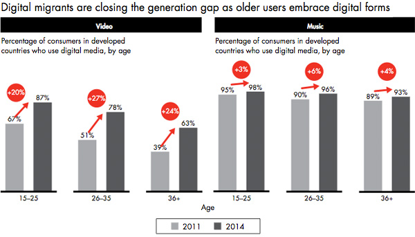 Use of digital among different ages