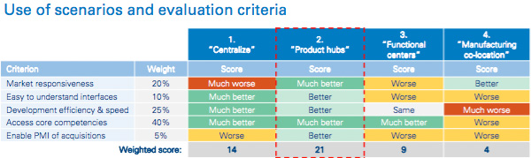 Use of scenarios and evaluation criteria