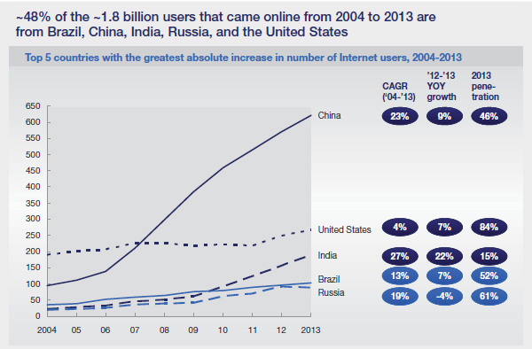 Gebruikers die online komen sinds 2004