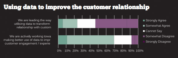 Using data to improve the customer relationship