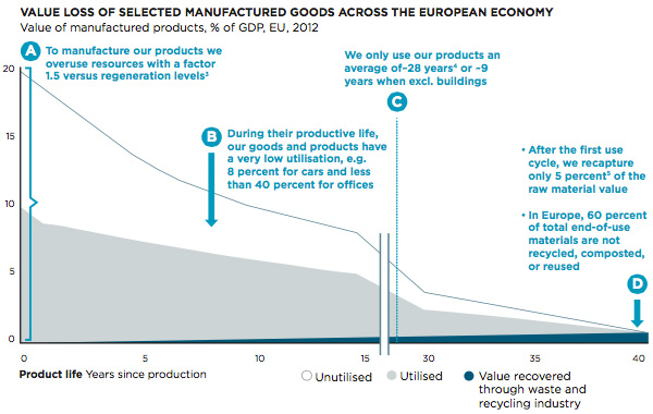 Value loss of selected manufactured goods