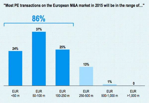 Value range of expected M&A targets