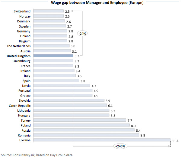 Wage gap between Manager and Employee