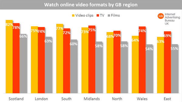 Watch online video formats by GB region
