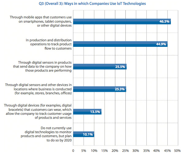 Way in which Companies use loT Technologies
