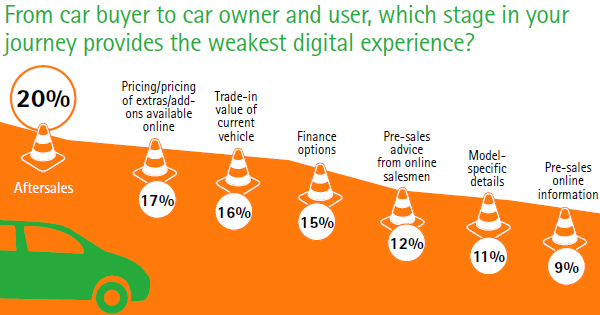 Weakest digital experience in car buying process