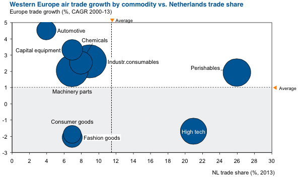 Western Europe air trade growth by commodity vs Netherslands trade share
