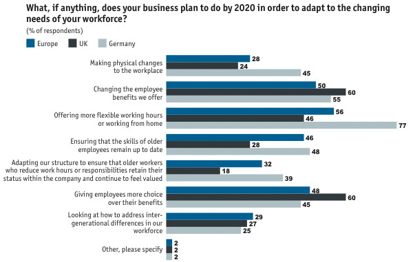 What, if anything, does your business plan to do by 2020 in order to adapt to the changing needs of your workforce