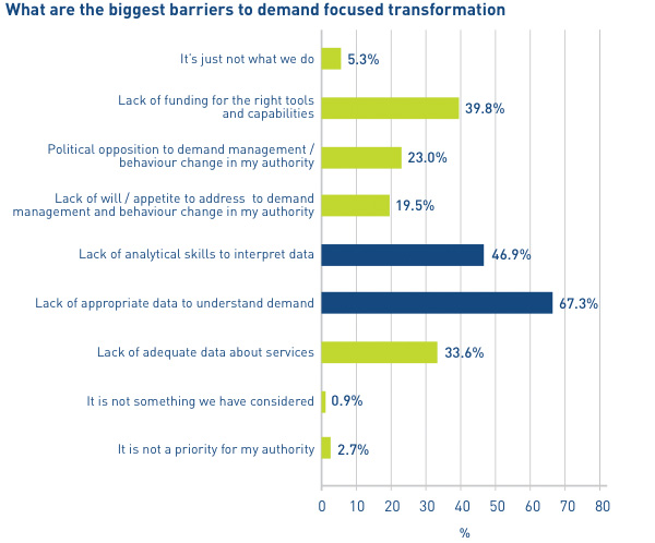 What are the biggest barriers to demand focused transformation