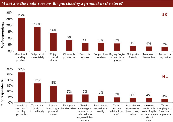 What are the main reasons for purchasing a product in the store