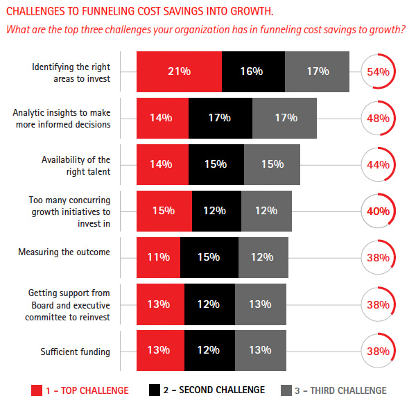What are the top three challenges your organization has in funneling cost savings to growth
