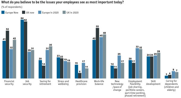 What do you believe to be the issues your employees see as most important today