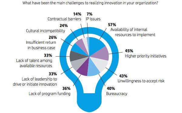 What have been the main challenges to realizing innovation in your organization