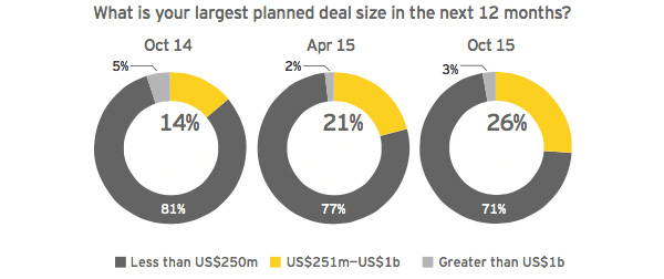 What is your Largest planned deal size