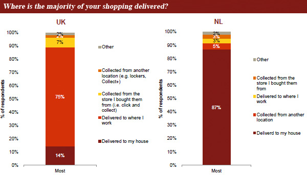 Where is the majority of your shopping delivered?
