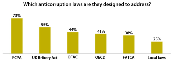 Which anticorruption laws are they designed to address