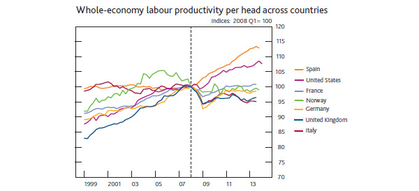 Whole-economy labour productivity per head across countries