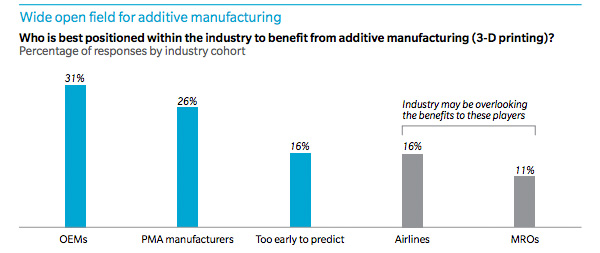 Wide open field of additive manufacturing