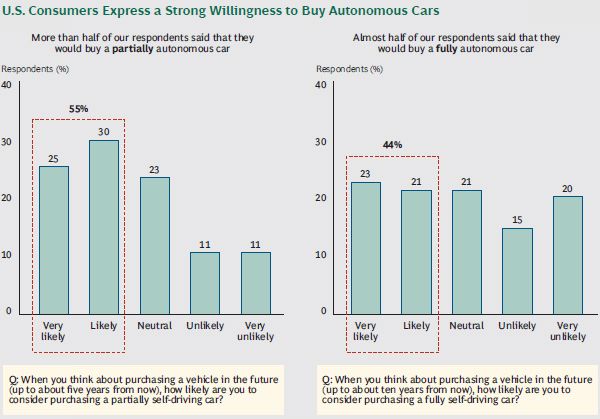 Willingness of US consumers to buy autonomous cars