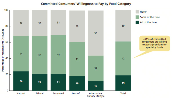 Willingness of committed consumers to pay