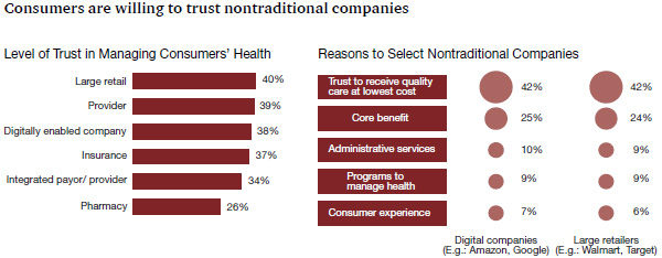 Willingness to use non-traditional companies