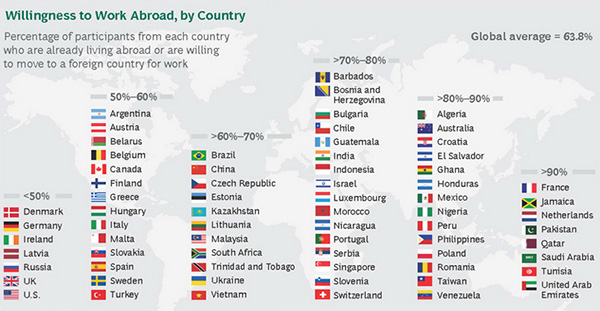 Willingness to work abroad