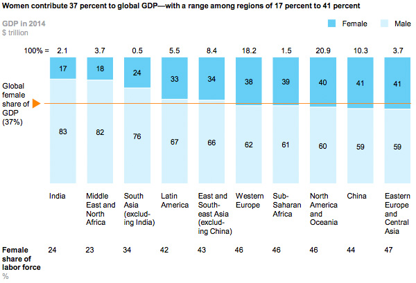 Women and global GDP