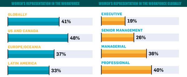 Women representation in global workforce