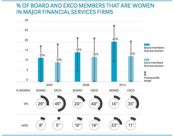 Vrouwen met Bestuurs en ExCo functies
