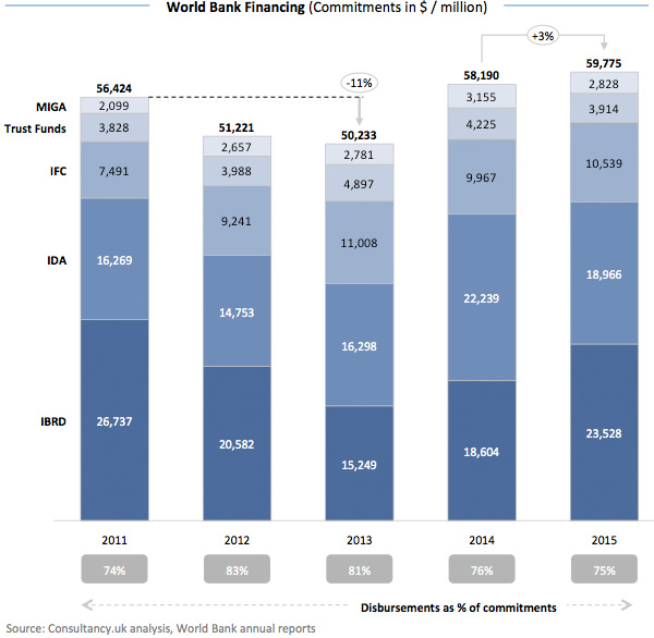 World Bank Financing