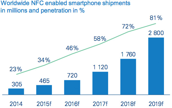 Worldwide NFC enabled smartphone shipments in millions and penetration in percent