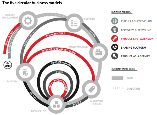 Five circular business models
