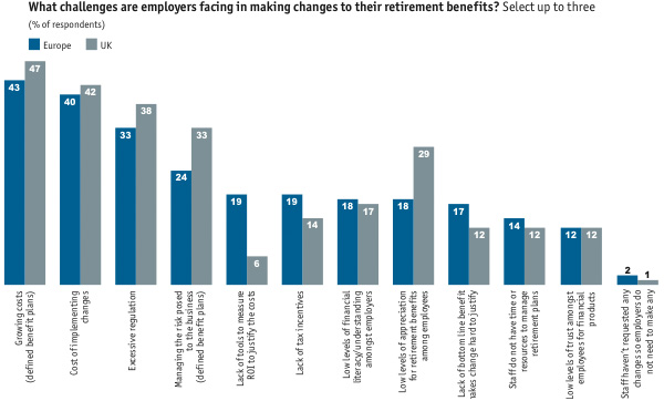what challengesare employers facing in making changes to their retirement benefits