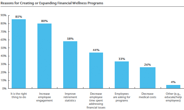 added financial well-being in 2016